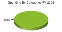 Chart Spending by categories